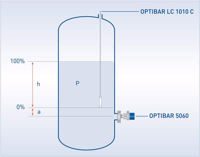 OPTIBAR LC 1010 C installation