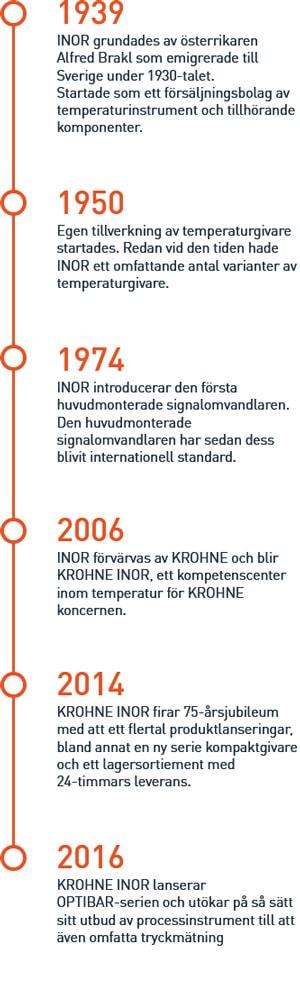 INOR history timeline