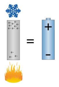 Elektroner i varm respektive kall ände.