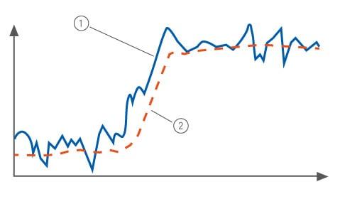 Hur dämpningsfunktionen påverkar mätsignalen