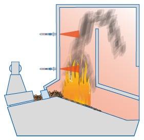 Placering av pyrometrar i förbränningskammare