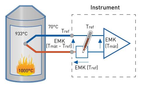 Termoelement kopplat till instrument