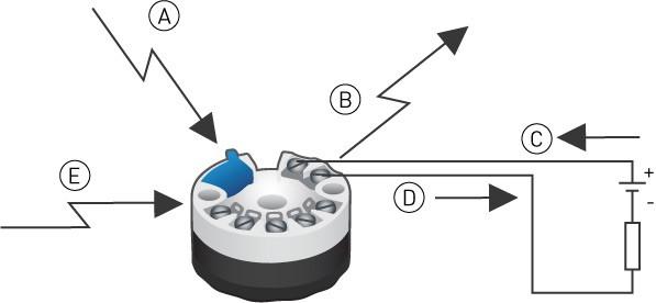 EMC Testpunkter