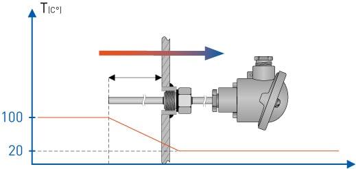 Skyddsrörsförluster uppstår när skyddsröret förbinder en varm zon med en kallare zon.