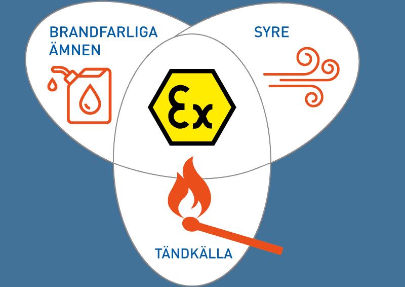 Explosiv miljö - Vad krävs för en explosion